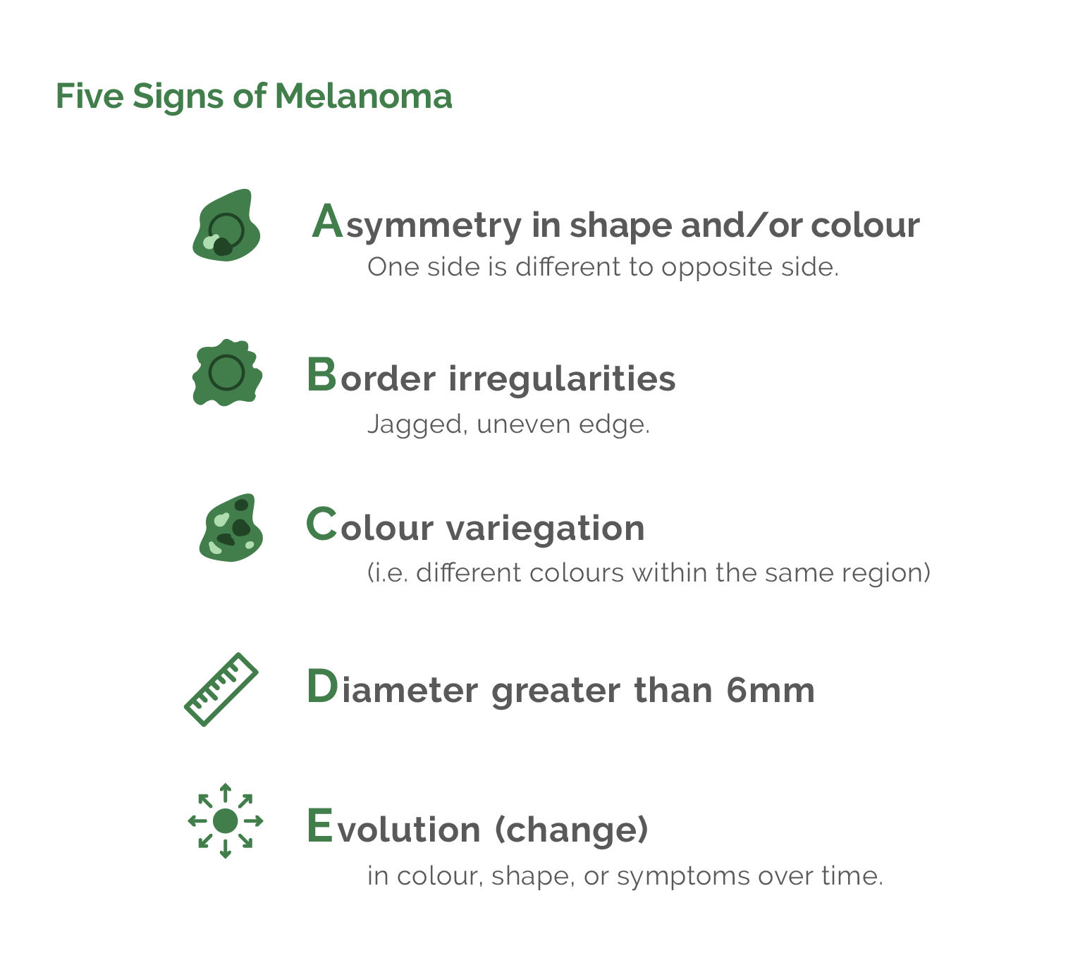 Five Signs of Melanoma